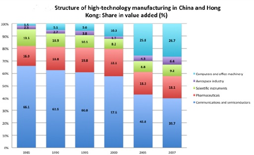 HighTech_China